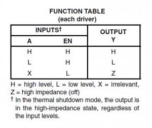 L293D_Table de verite