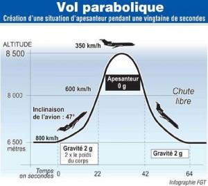 Vol-parabolique