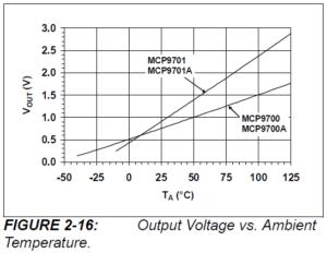 MCP9700_Graphe